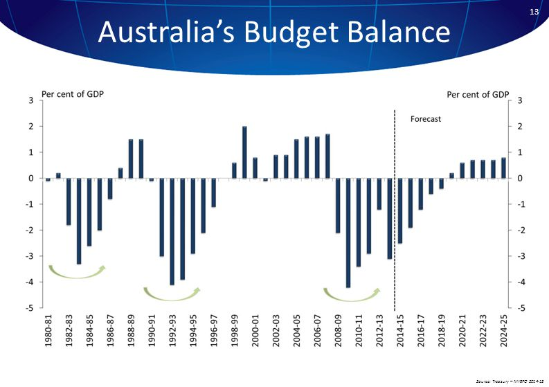13 Australia's Budget Balance Source: Treasury – MYEFO 2014-15
