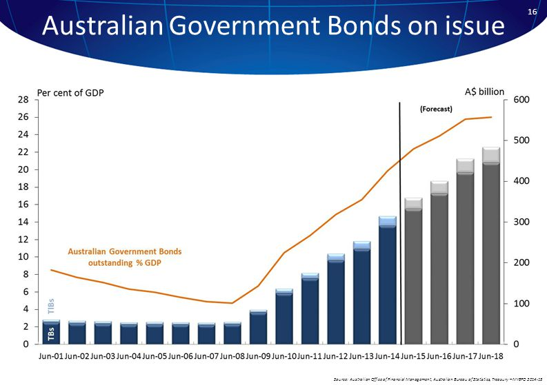 Source: Australian Office of Financial Management, Australian Bureau of Statistics, Treasury – MYEFO 2014-15 Australian Government Bonds on issue 16
