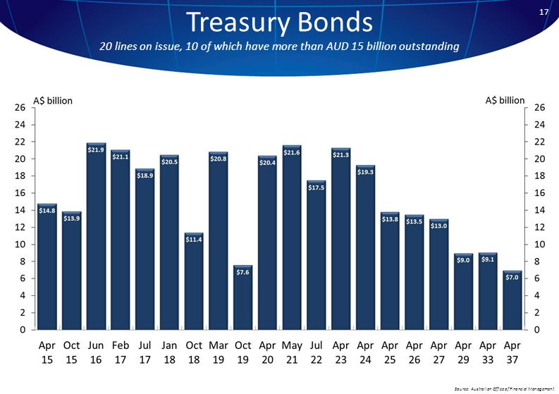 17 Treasury Bonds 20 lines on issue, 10 of which have more than AUD 15 billion outstanding Source: Australian Office of Financial Management