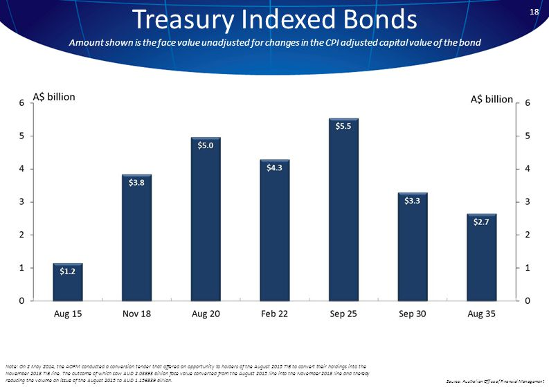 18 Treasury Indexed Bonds Amount shown is the face value unadjusted for changes in the CPI adjusted capital value of the bond Source: Australian Office of Financial Management Note: On 2 May 2014, the AOFM conducted a conversion tender that offered an opportunity to holders of the August 2015 TIB to convert their holdings into the November 2018 TIB line.
