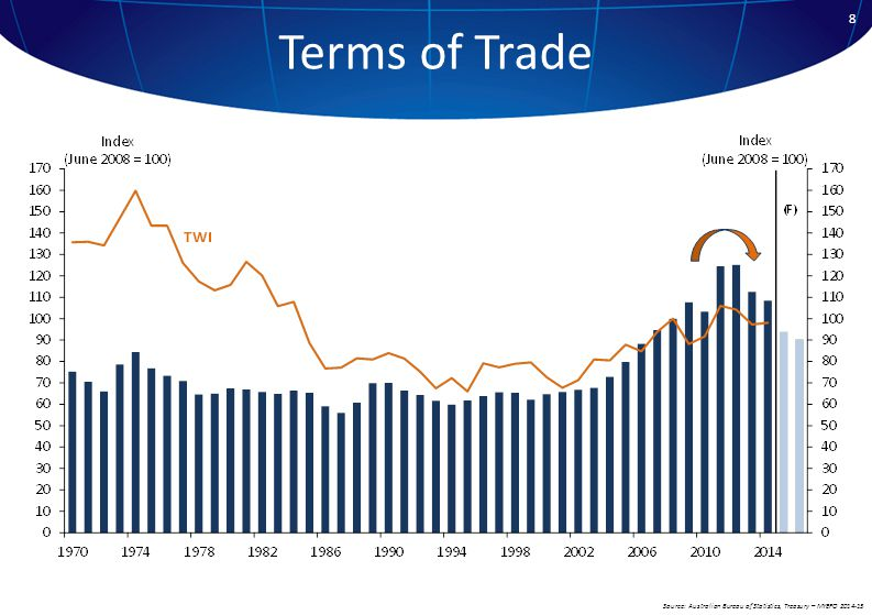 8 Terms of Trade Source: Australian Bureau of Statistics, Treasury – MYEFO 2014-15