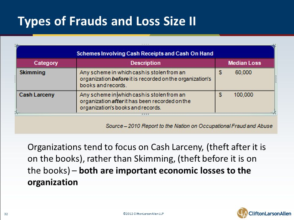 ©2012 CliftonLarsonAllen LLP 32 Types of Frauds and Loss Size II Organizations tend to focus on Cash Larceny, (theft after it is on the books), rather than Skimming, (theft before it is on the books) – both are important economic losses to the organization