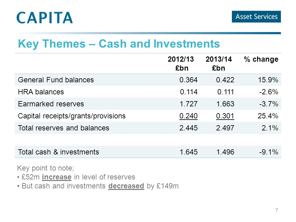 Key Themes – Cash and Investments 2012/13 £bn 2013/14 £bn % change General Fund balances0.3640.42215.9% HRA balances0.1140.111-2.6% Earmarked reserves1.7271.663-3.7% Capital receipts/grants/provisions0.2400.30125.4% Total reserves and balances2.4452.4972.1% Total cash & investments1.6451.496-9.1% 7 Key point to note; £52m increase in level of reserves But cash and investments decreased by £149m