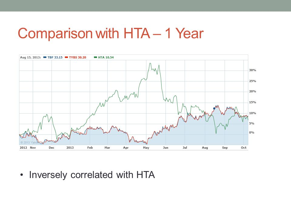 Comparison with HTA – 1 Year Inversely correlated with HTA
