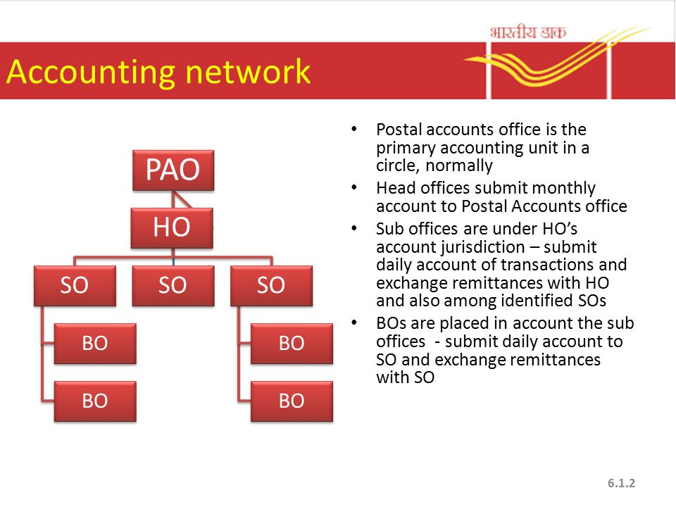Accounting network PAO SO BO SO BO HO Postal accounts office is the primary accounting unit in a circle, normally Head offices submit monthly account to Postal Accounts office Sub offices are under HO's account jurisdiction – submit daily account of transactions and exchange remittances with HO and also among identified SOs BOs are placed in account the sub offices - submit daily account to SO and exchange remittances with SO 6.1.2