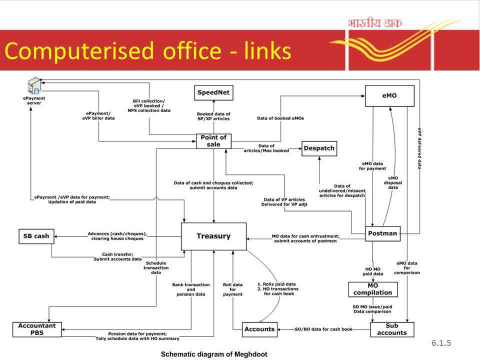 Computerised office - links 6.1.5