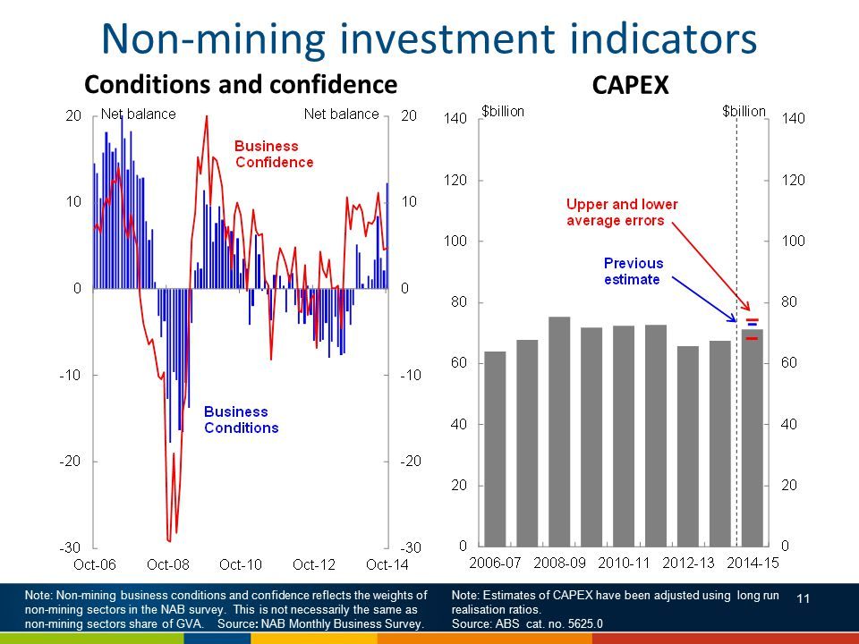 Non-mining investment indicators Note: Non-mining business conditions and confidence reflects the weights of non-mining sectors in the NAB survey.