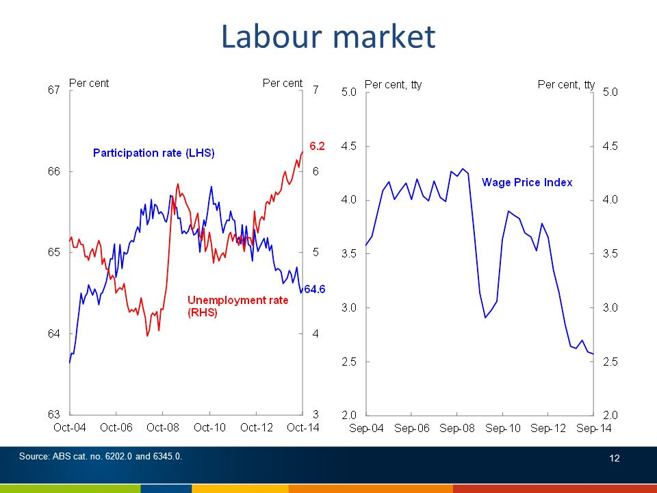 Labour market Source: ABS cat. no. 6202.0 and 6345.0. 12