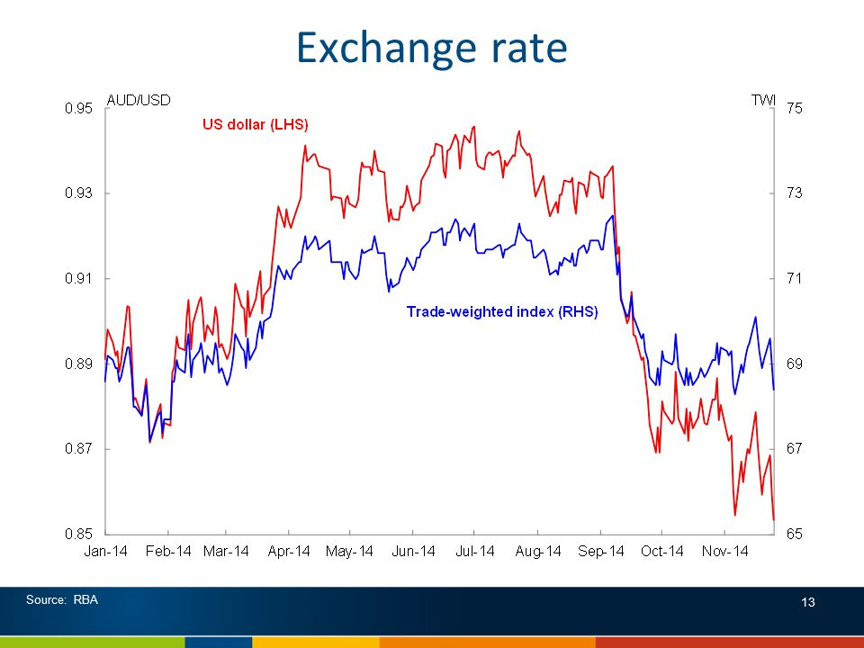 Exchange rate Source: RBA 13