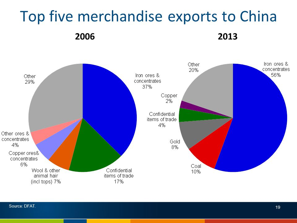 Top five merchandise exports to China 20062013 Source: DFAT. 19