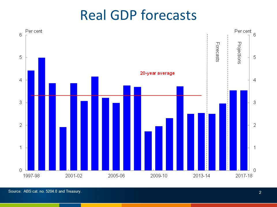Real GDP forecasts Source: ABS cat. no. 5204.0 and Treasury. 2