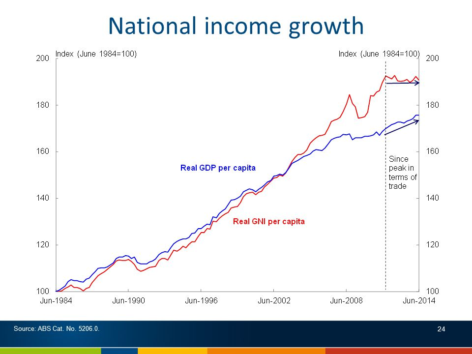 National income growth 24 Source: ABS Cat. No. 5206.0.