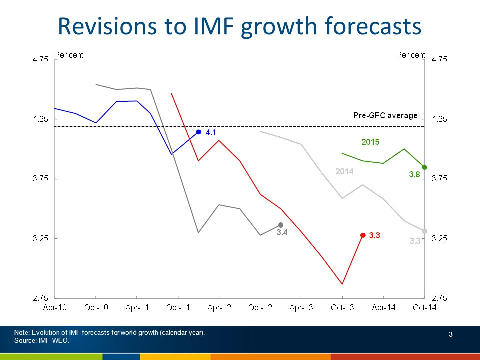Revisions to IMF growth forecasts Note: Evolution of IMF forecasts for world growth (calendar year).