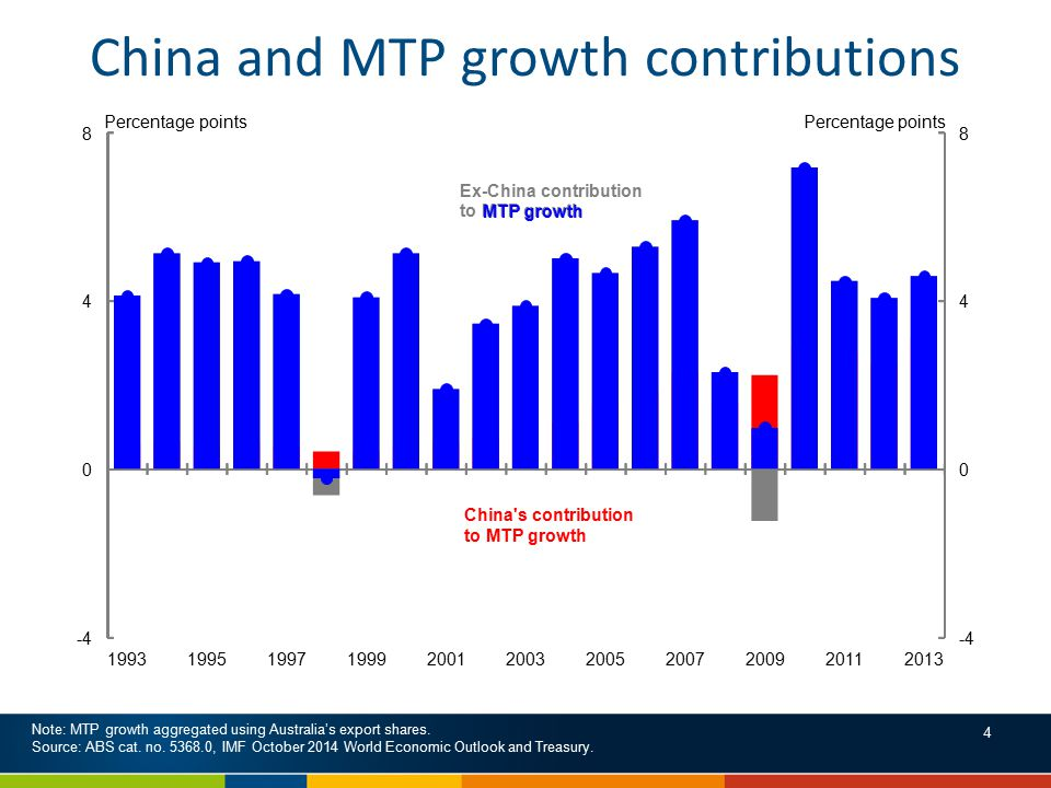 China and MTP growth contributions Note: MTP growth aggregated using Australia's export shares.