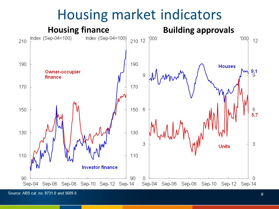 Housing market indicators Building approvals Source: ABS cat.