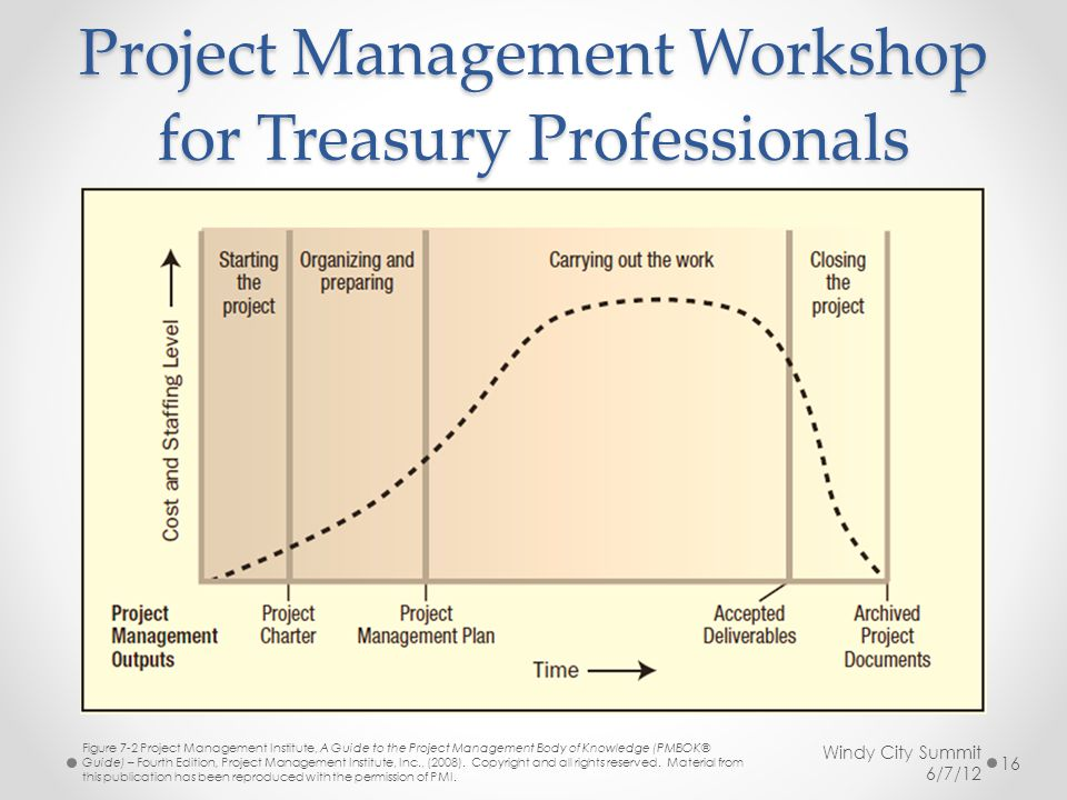 Project Management Workshop for Treasury Professionals Windy City Summit 6/7/12 Figure 7-2 Project Management Institute, A Guide to the Project Management Body of Knowledge (PMBOK® Guide) – Fourth Edition, Project Management Institute, Inc., (2008).