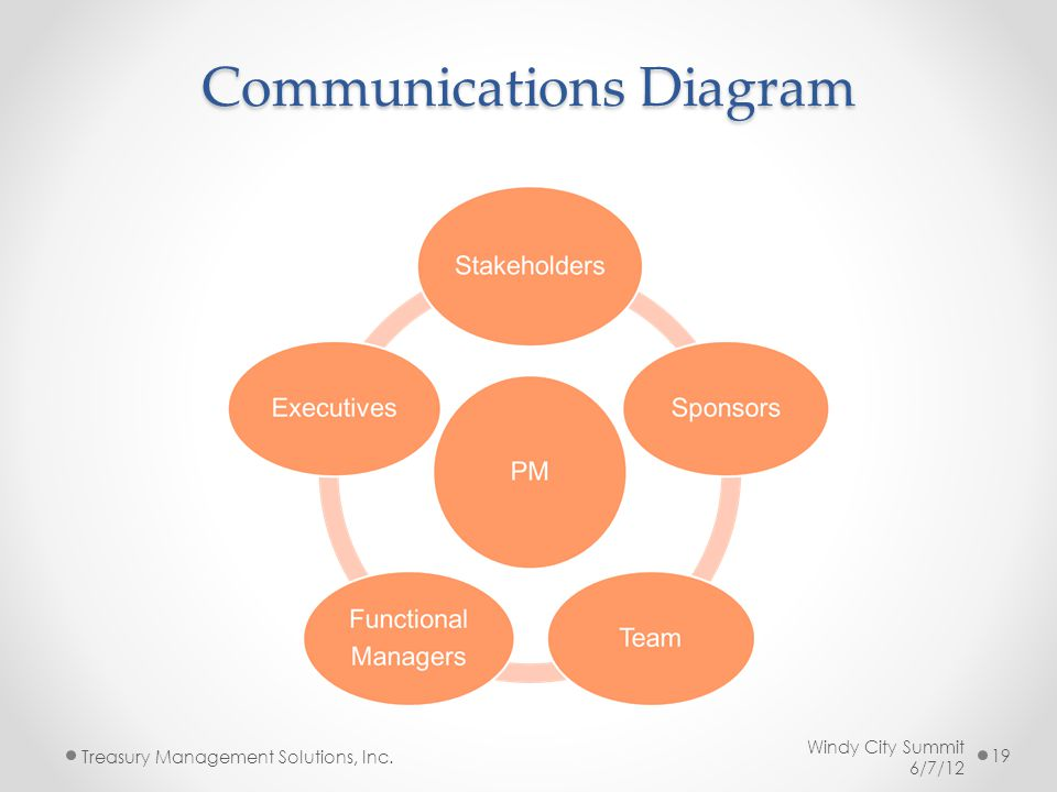 Communications Diagram Windy City Summit 6/7/12 Treasury Management Solutions, Inc. 19