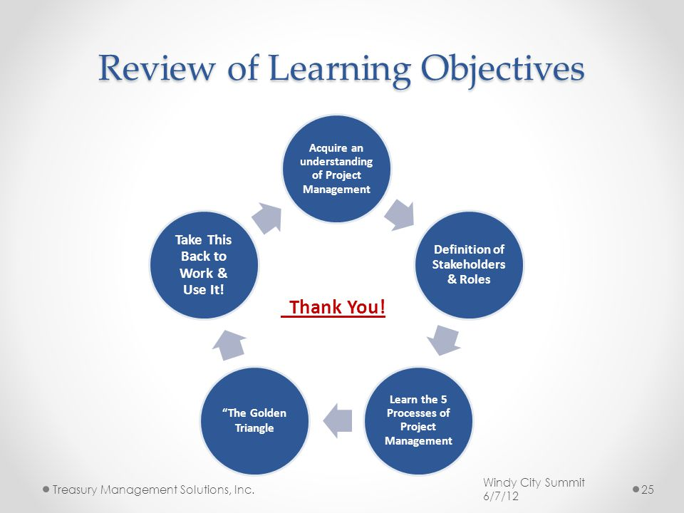 Review of Learning Objectives Acquire an understanding of Project Management Definition of Stakeholders & Roles Learn the 5 Processes of Project Management The Golden Triangle Take This Back to Work & Use It.