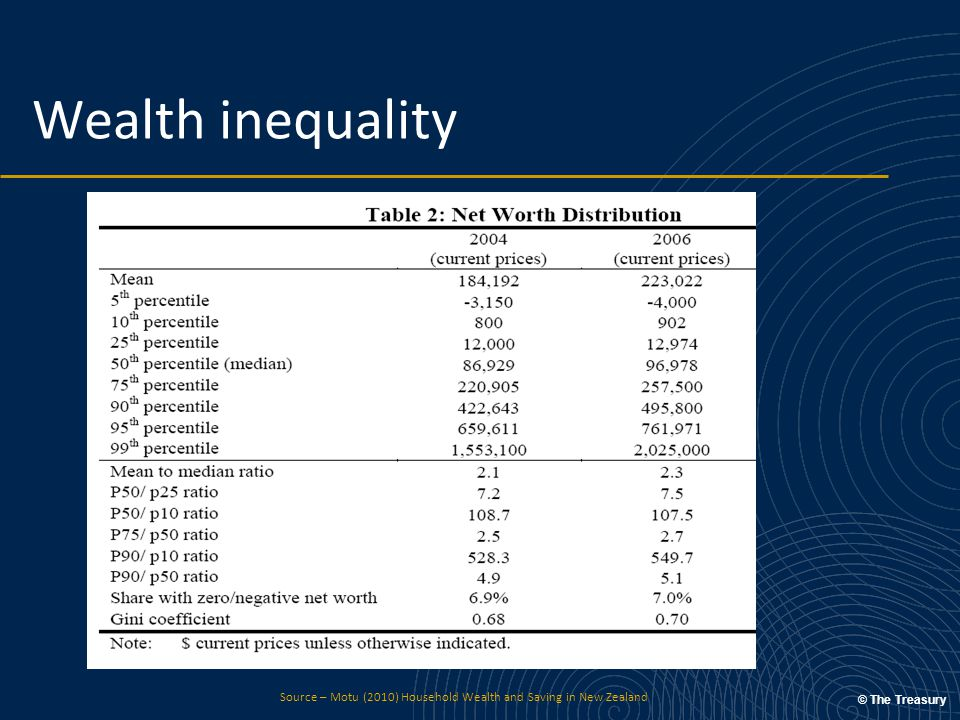 © The Treasury Wealth inequality Source – Motu (2010) Household Wealth and Saving in New Zealand