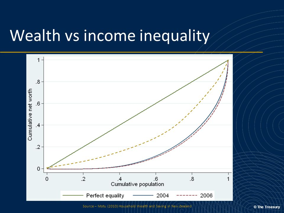 © The Treasury Wealth vs income inequality Source – Motu (2010) Household Wealth and Saving in New Zealand