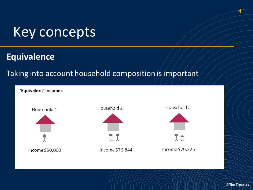 © The Treasury Key concepts Equivalence Taking into account household composition is important Household 2 Household 3 Income $50,000 Income $76,844 Income $70,226 'Equivalent' incomes Household 1 4