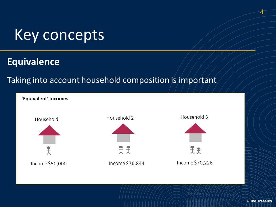 © The Treasury Wealth inequality Source – Motu (2010) Household Wealth and Saving in New Zealand