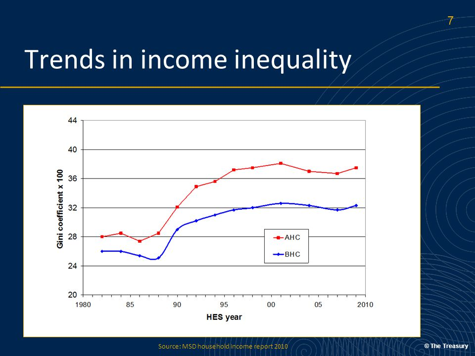 © The Treasury Trends in income inequality Source: MSD household income report 2010 7