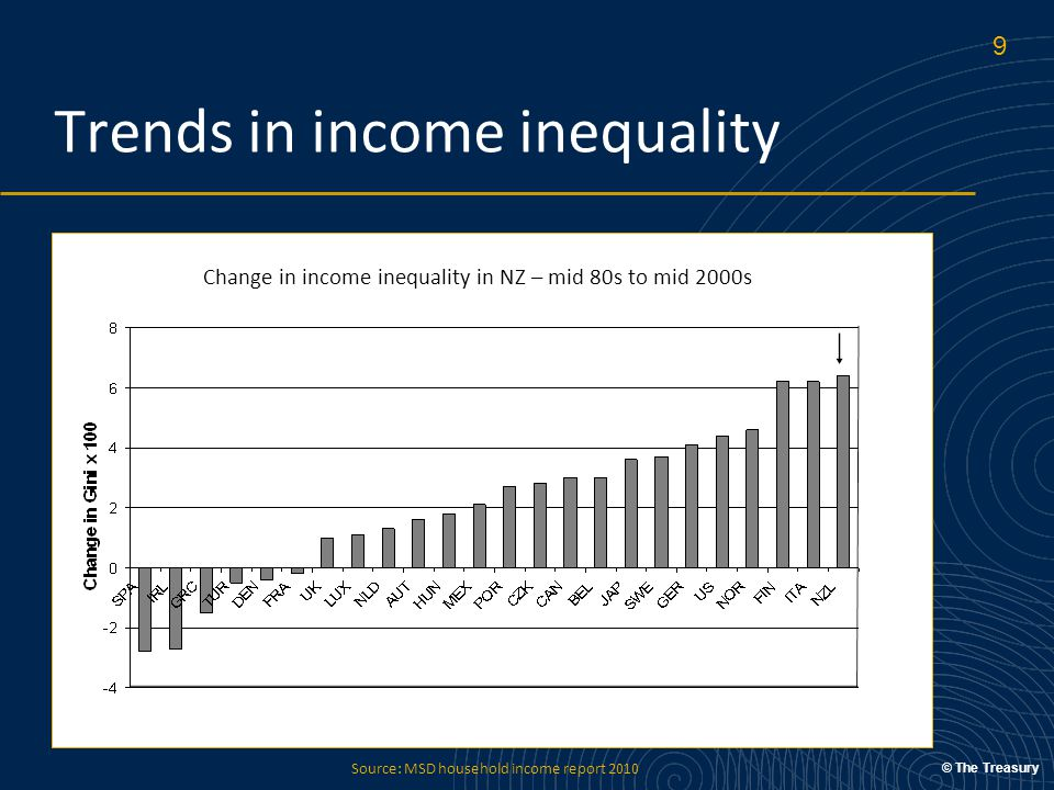 © The Treasury Trends in income inequality Source: MSD household income report 2010 Change in income inequality in NZ – mid 80s to mid 2000s 9