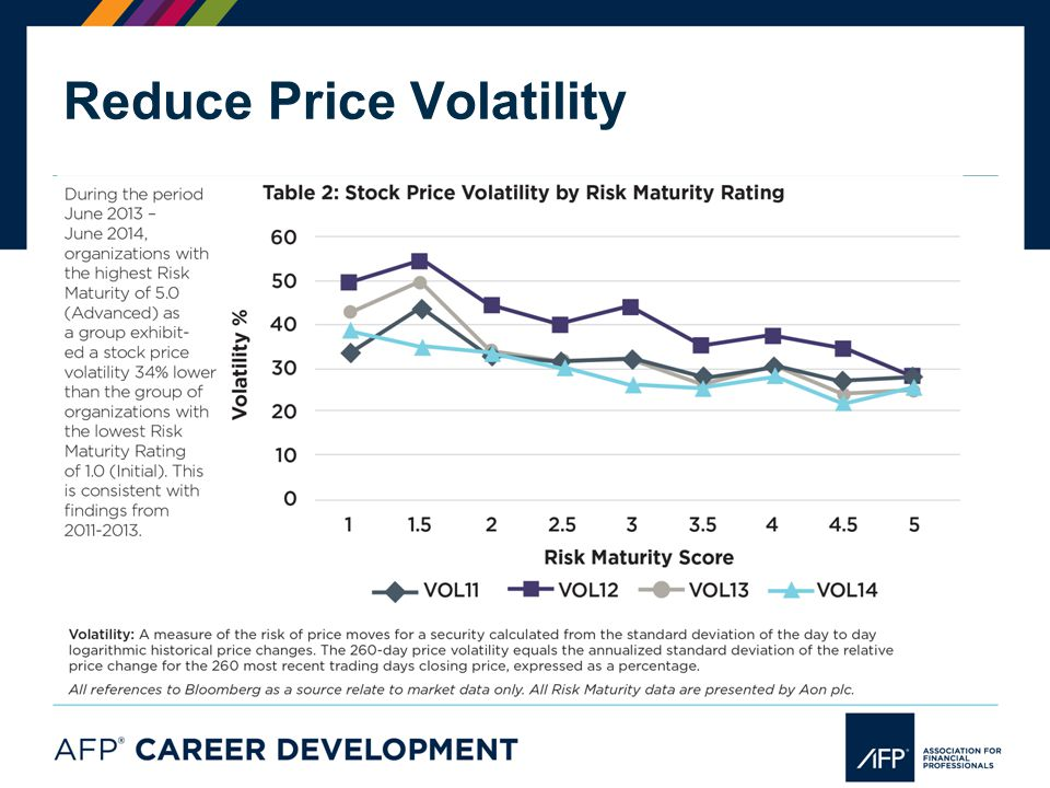 Reduce Price Volatility