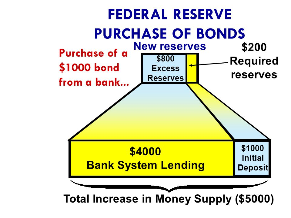 Key Points:  When the Federal Reserve Banks buy securities in the Open-Market, Commercial Banks reserves are increased.  When banks lend out their e