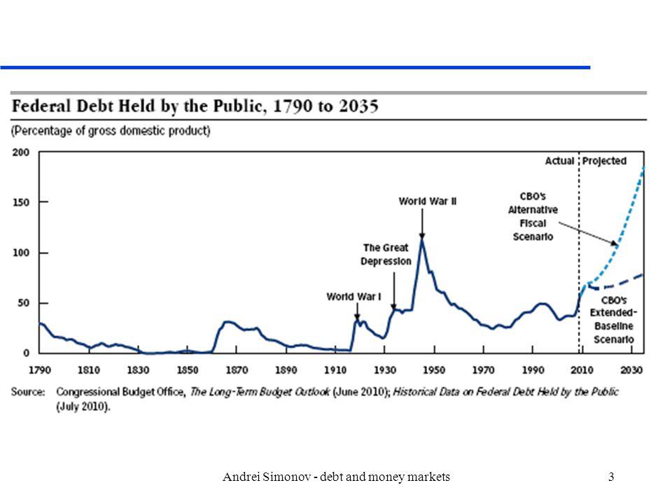 Andrei Simonov - debt and money markets14