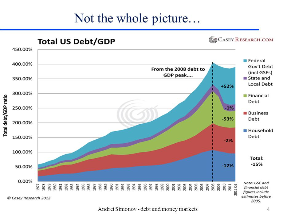 Federal Marketable Debt: July 31, 12 TypeAmount 2010($ billions) Amount 2011($ billions) Amount 2012($ billions) Marketable Debt Bills Notes Bonds Inflation-Indexed (TIPS) Total Marketable 1785 4978 816 577 ___ 8,156 1,490 6,199 987 681 ------- 9,357 1,578 7,061 1,166 783 ------- 10,588 Source: Board of Governors of the Federal Reserve System, to http://www.treasurydirect.gov/govt/reports/pd/mspd/2012/opds072012.pdf