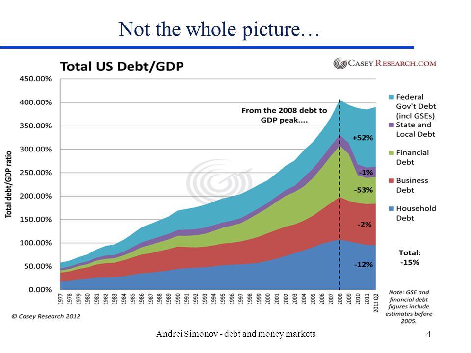Why should you care? Andrei Simonov - debt and money markets15