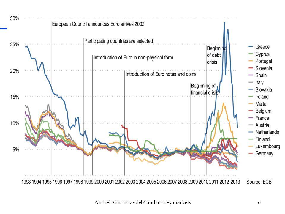 Andrei Simonov - debt and money markets37