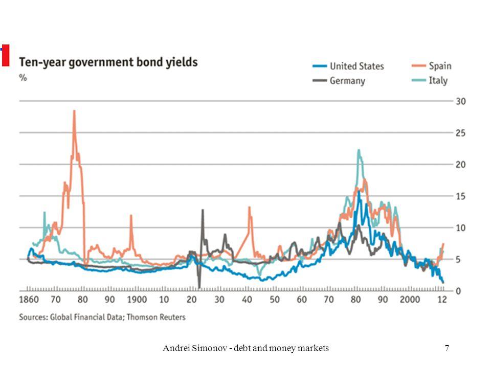In 2014 (Q1) u https://www.capitaliq.com/media/179529-Sov_Report_Q1_2014.pdf Andrei Simonov - debt and money markets38