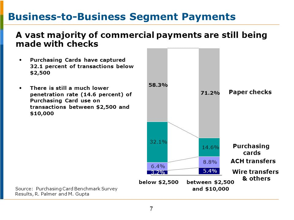 % Shift from Checks and Other Payment Methods to Commercial Payment Cards Source: 2011 Visa Inc.