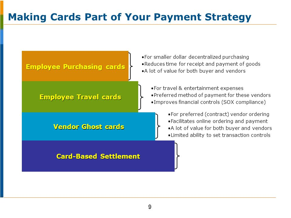 Employee Purchasing cards For smaller dollar decentralized purchasing Reduces time for receipt and payment of goods A lot of value for both buyer and vendors Employee Travel cards For travel & entertainment expenses Preferred method of payment for these vendors Improves financial controls (SOX compliance) Vendor Ghost cards For preferred (contract) vendor ordering Facilitates online ordering and payment A lot of value for both buyer and vendors Limited ability to set transaction controls Card-Based Settlement 9 Making Cards Part of Your Payment Strategy