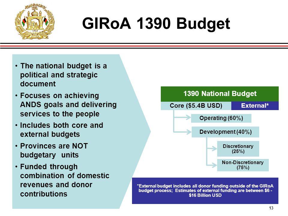 13 Core ($5.4B USD) 1390 National Budget Operating (60%) External* Development (40%) Discretionary (25%) Non-Discretionary (75%) GIRoA 1390 Budget The