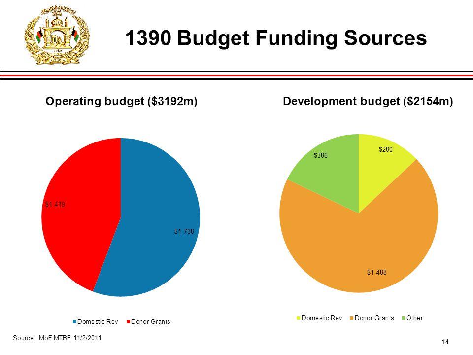 14 1390 Budget Funding Sources Operating budget ($3192m) Development budget ($2154m) Source: MoF MTBF 11/2/2011