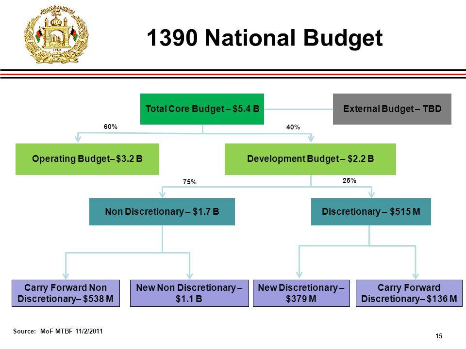 15 1390 National Budget Development Budget – $2.2 BOperating Budget– $3.2 B Carry Forward Non Discretionary– $538 M New Non Discretionary – $1.1 B New Discretionary – $379 M Carry Forward Discretionary– $136 M Total Core Budget – $5.4 B 75% 25% 40% 60% External Budget – TBD Non Discretionary – $1.7 BDiscretionary – $515 M Source: MoF MTBF 11/2/2011