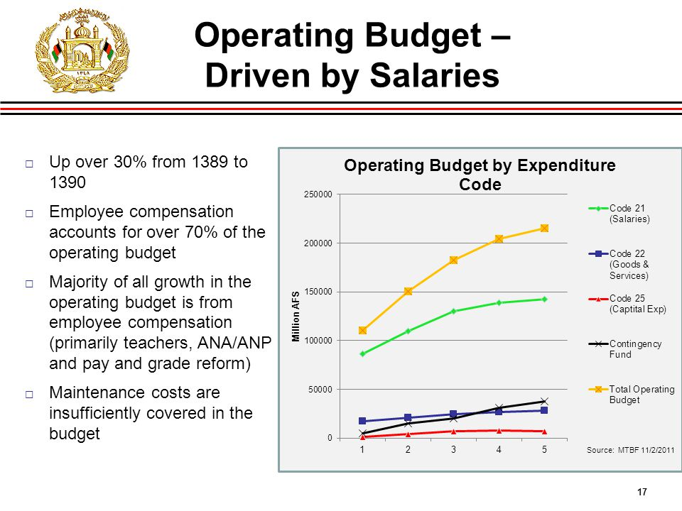 17 Operating Budget – Driven by Salaries  Up over 30% from 1389 to 1390  Employee compensation accounts for over 70% of the operating budget  Majority of all growth in the operating budget is from employee compensation (primarily teachers, ANA/ANP and pay and grade reform)  Maintenance costs are insufficiently covered in the budget