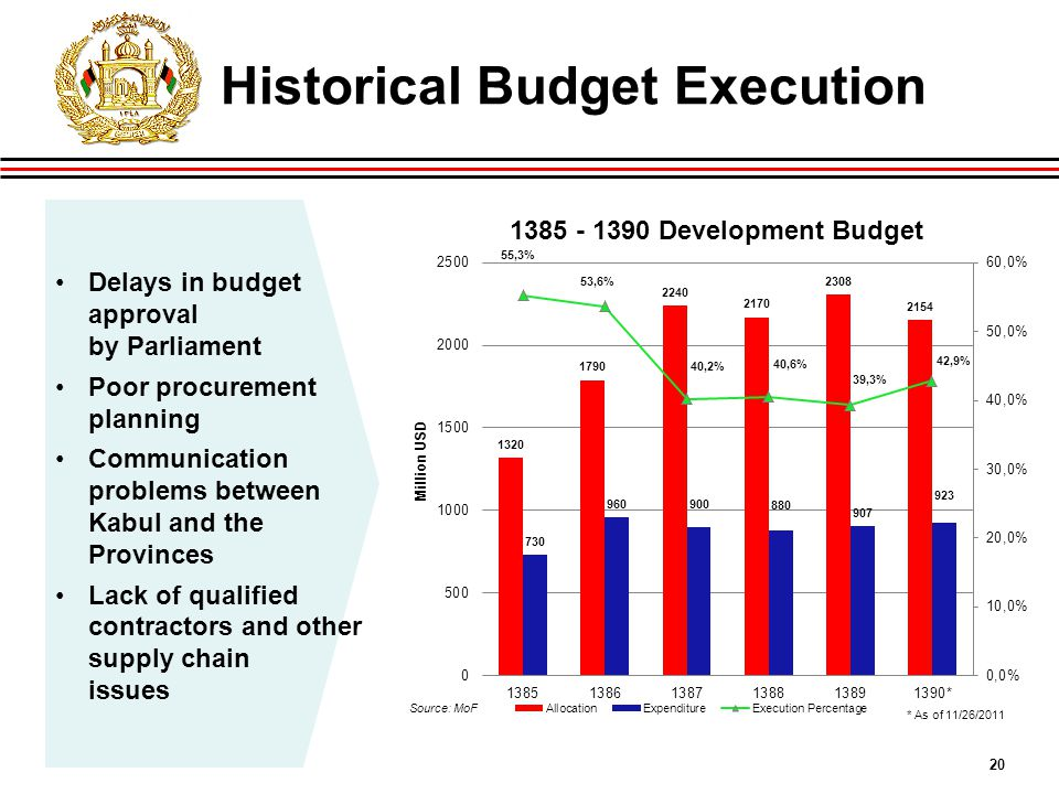 20 Historical Budget Execution Delays in budget approval by Parliament Poor procurement planning Communication problems between Kabul and the Provinces Lack of qualified contractors and other supply chain issues