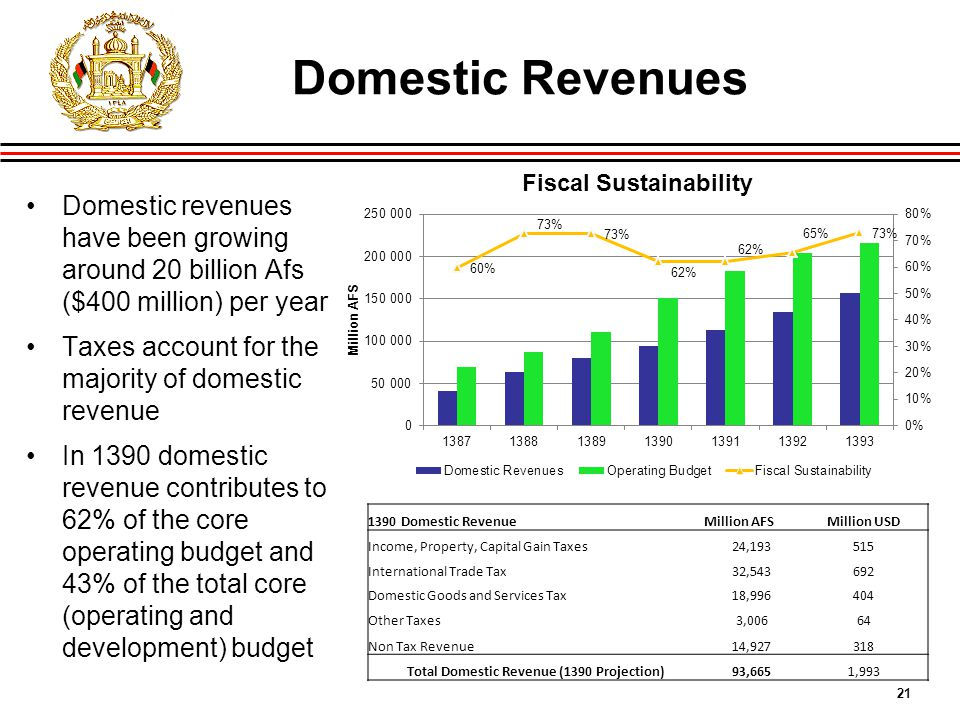 21 Domestic Revenues Domestic revenues have been growing around 20 billion Afs ($400 million) per year Taxes account for the majority of domestic revenue In 1390 domestic revenue contributes to 62% of the core operating budget and 43% of the total core (operating and development) budget 1390 Domestic RevenueMillion AFSMillion USD Income, Property, Capital Gain Taxes24,193515 International Trade Tax32,543692 Domestic Goods and Services Tax18,996404 Other Taxes3,00664 Non Tax Revenue14,927318 Total Domestic Revenue (1390 Projection)93,6651,993