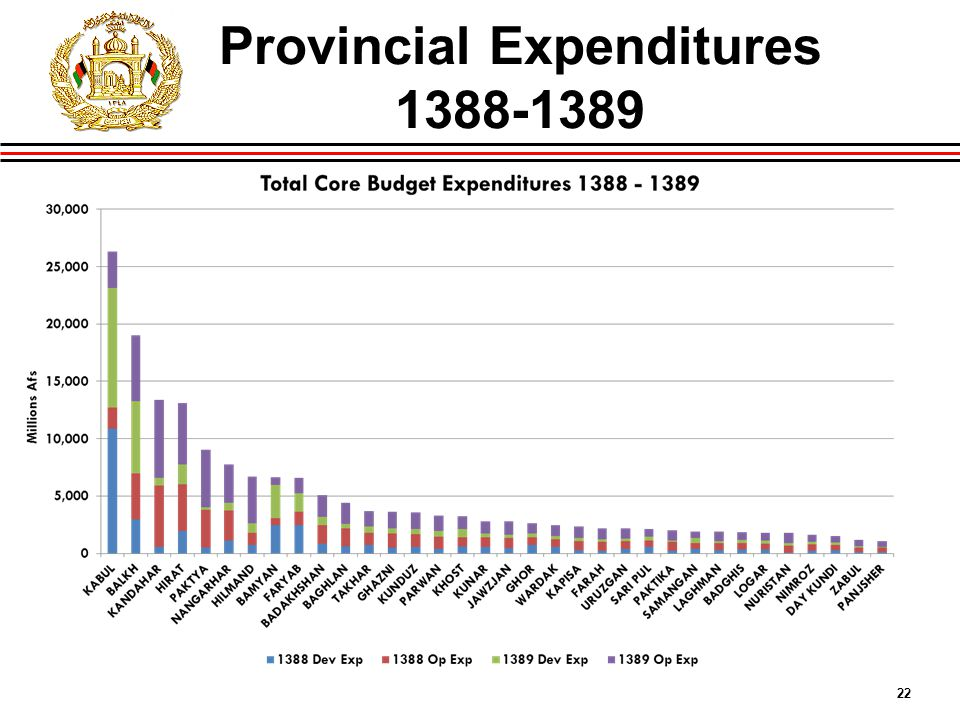 22 Provincial Expenditures 1388-1389
