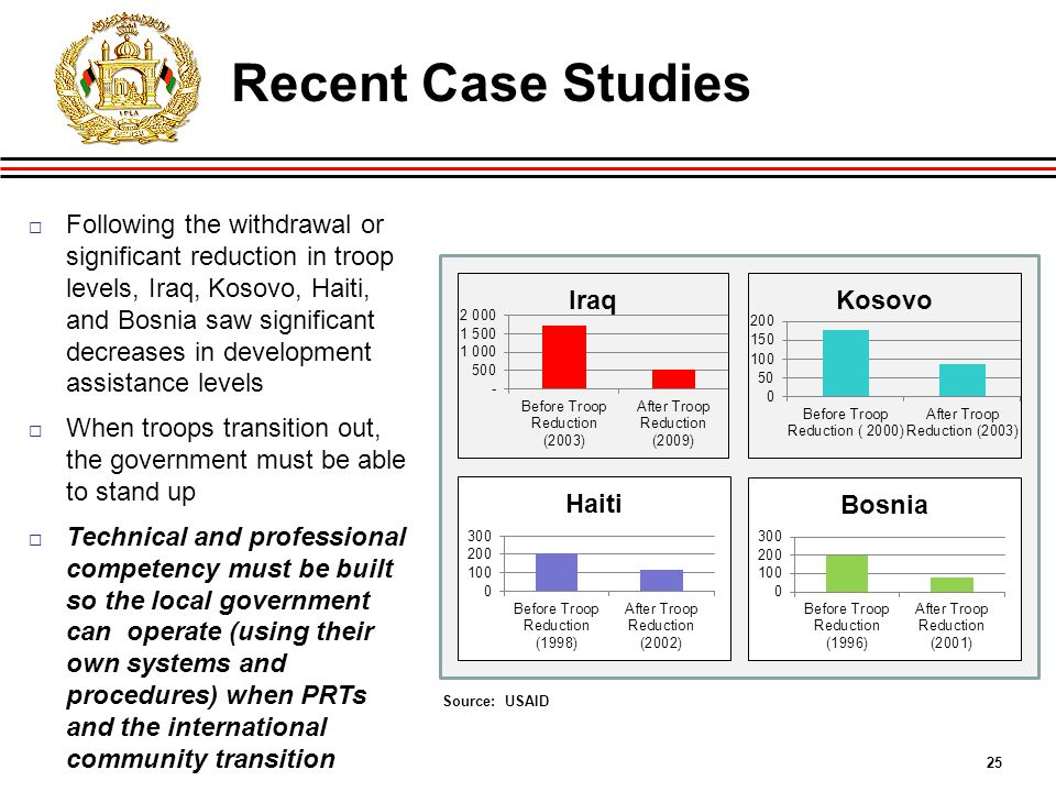 25 Source: USAID  Following the withdrawal or significant reduction in troop levels, Iraq, Kosovo, Haiti, and Bosnia saw significant decreases in development assistance levels  When troops transition out, the government must be able to stand up  Technical and professional competency must be built so the local government can operate (using their own systems and procedures) when PRTs and the international community transition Recent Case Studies