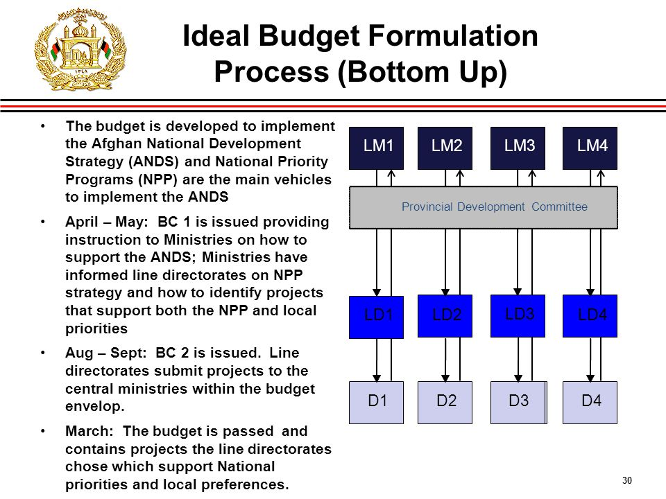 30 Ideal Budget Formulation Process (Bottom Up) LM1LM2LM3LM4IDLG LD1 LD2 LD3 LD4 D1 D2 D3 D4 Provincial Development Committee The budget is developed to implement the Afghan National Development Strategy (ANDS) and National Priority Programs (NPP) are the main vehicles to implement the ANDS April – May: BC 1 is issued providing instruction to Ministries on how to support the ANDS; Ministries have informed line directorates on NPP strategy and how to identify projects that support both the NPP and local priorities Aug – Sept: BC 2 is issued.