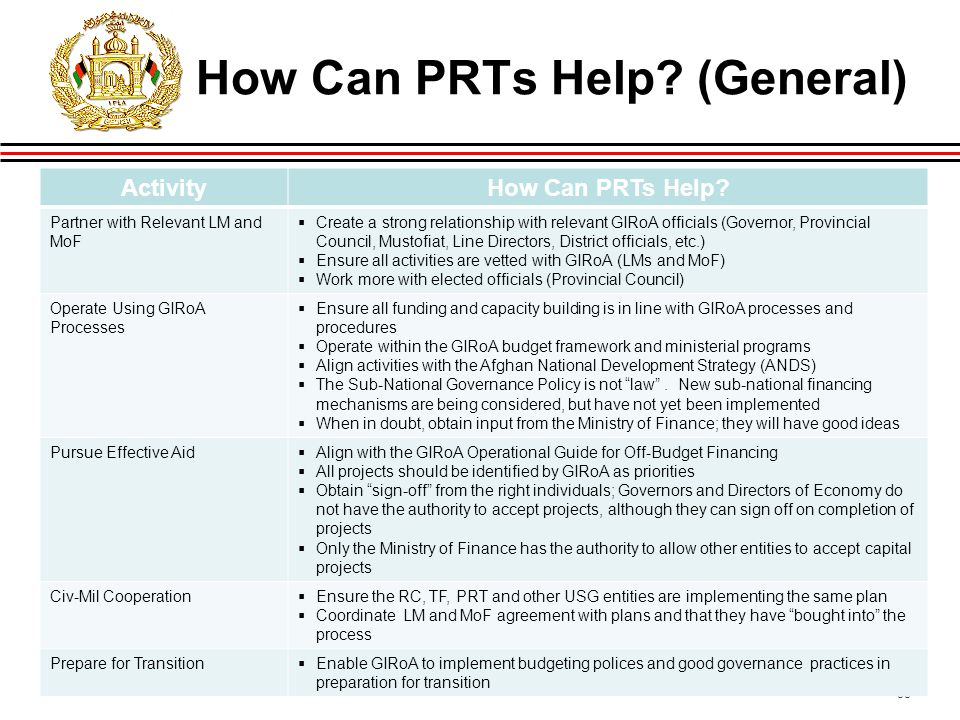 35 How Can PRTs Help. (General) ActivityHow Can PRTs Help.
