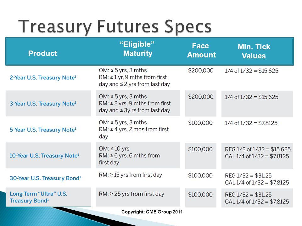 Theoretical Futures Price (FP).