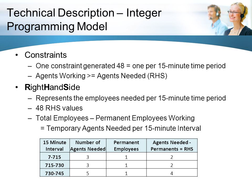 Technical Description – Integer Programming Model Constraints –One constraint generated 48 = one per 15-minute time period –Agents Working >= Agents Needed (RHS) RightHandSide –Represents the employees needed per 15-minute time period –48 RHS values –Total Employees – Permanent Employees Working = Temporary Agents Needed per 15-minute Interval 15 Minute Interval Number of Agents Needed Permanent Employees Agents Needed - Permanents = RHS 7-715312 715-730312 730-745514