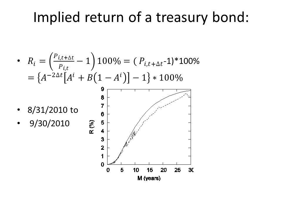 Implied return of a treasury bond: